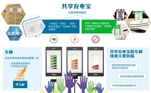 共享充电宝:专利之争难分难解