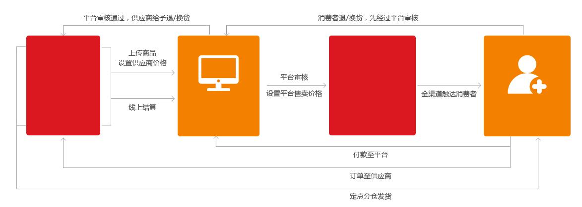 多店平台业务模式.png