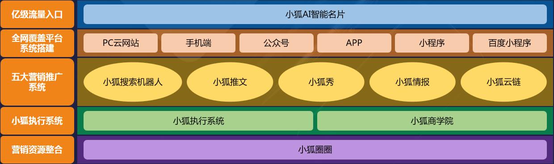 小狐网络营销生态系统