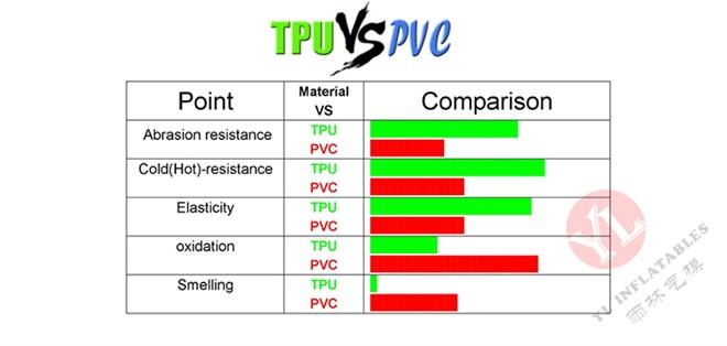 TPU vs PVC