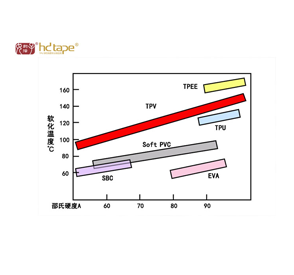 TPU原料物性对TPU弹力带肩带有什么影响?