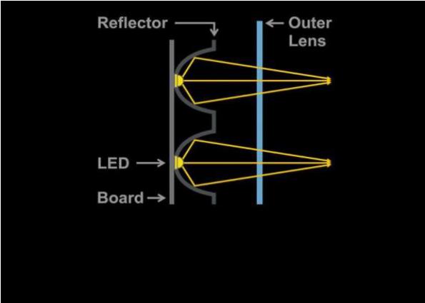 远近光车灯透镜 -车灯透镜的作用有哪些呢?