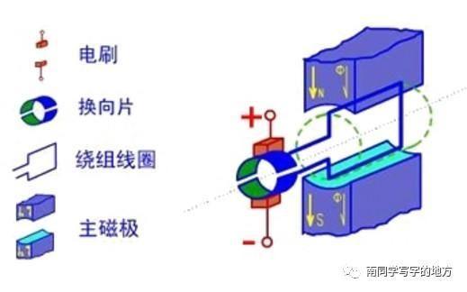 三線圈小型直流永磁電機工作原理簡介