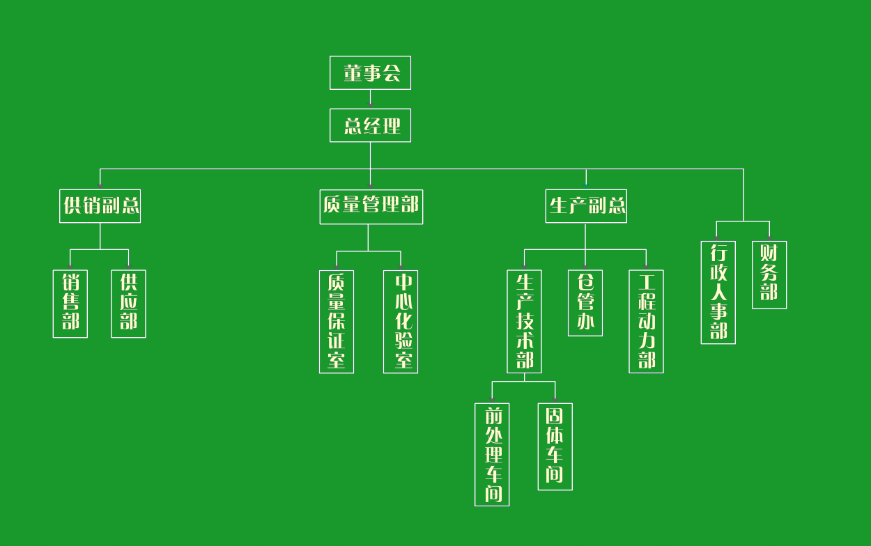 组织架构2.png